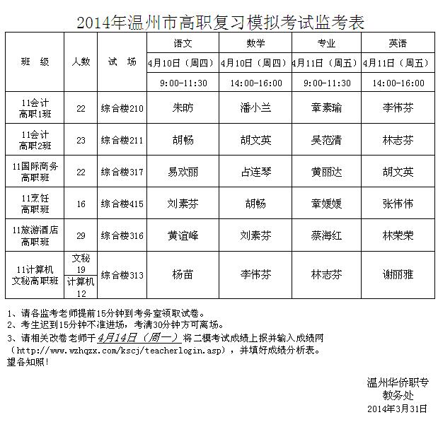 2014年温州市高职复习模拟考试监考表